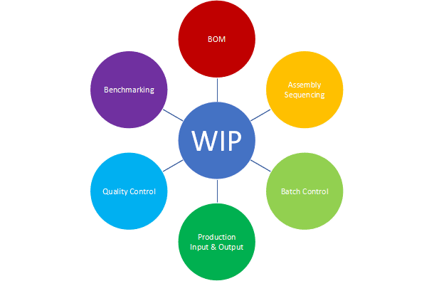WIP Management, barcode based work in progress solution, WIP Solutions, WIP Software, WIP Solutions in India, WIP Software in Bangalore, work in progress solutions provider, barcode based work in progress solution