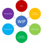 WIP solutions, Barcode Scanner, assets management, aidc systems, Data Capture Technologies, ID cards printer, barcode dealers