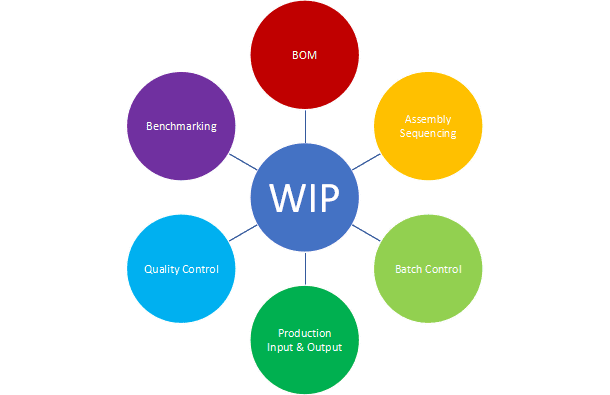 wip management, wip solutions, barcode scanner, assets management, aidc systems, Data Capture Technologies, ID cards printer, barcode dealers, work in progress software, barcode based work in progress solution