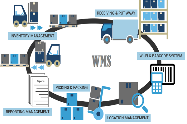 Warehouse Management System, WMS in India, WMS Pune, best warehouse management system, wms solutions