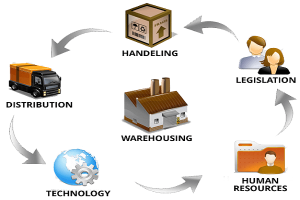 customized warehouse management, warehouse management solution, warehouse management software, best warehouse management system, barcode warehouse management in india, rfid warehouse management, warehouse and inventory management, WMS solution